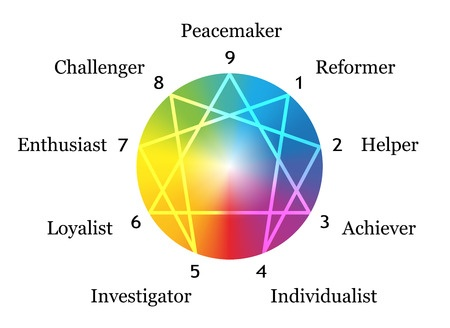 29294003 - enneagram figure with numbers from one to nine concerning the nine described types of personality around a rainbow gradient sphere  vector illustration on white background